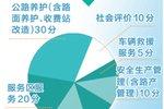 河南高速实施六大科目考核 评分低于85