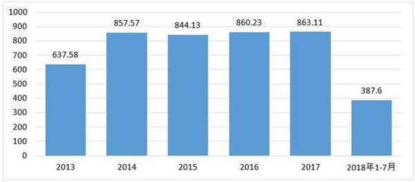 数据措辞水产品冷链物流市场需求分析