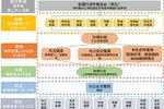 北京:力争明年底纯电物流车比例达90%