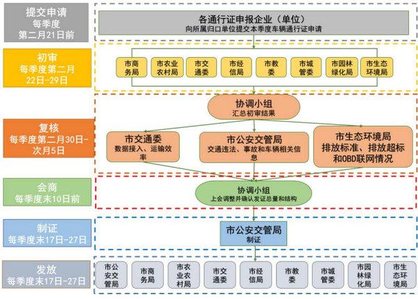 北京:力争来岁底纯电物流车比例达90%