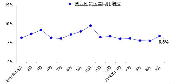 7月交通运输保持平稳货运量较快增长!