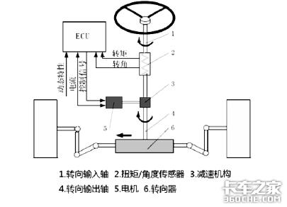 方向盘的秘密武器,EPS电动助力转向系统何时才能普及?