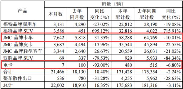 产销速看:江铃8月轻卡销7642,大涨31%