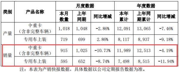 8月华菱中重卡销915辆,同比降低10.7%