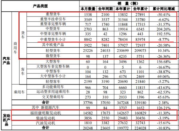 福田�a�N:1-8月中重型��累�下降9%