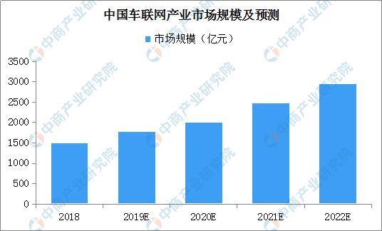 三地进入无人驾驶测试基地名单中国车联网行业发展前景如何?