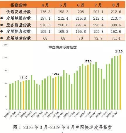 快递发展指数持续提升农产品寄递成业务量增长亮点