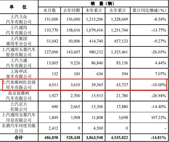 8月上汽红岩销量4011辆,同比下降11%