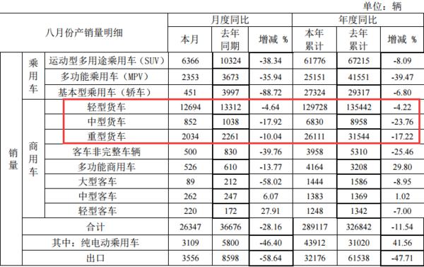 江淮发布8月产销快报:重卡下降10%,轻卡下降4.6%
