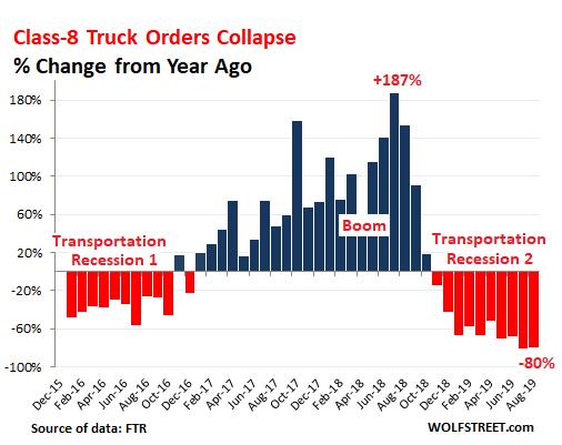 连续第10个月下滑!美国8月重卡销量同比暴跌80%