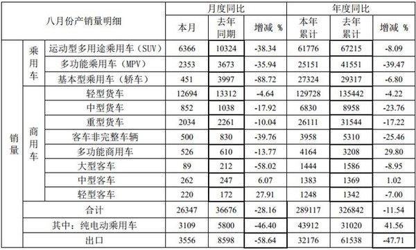 江淮前8月销量出炉:轻卡累销13万辆!