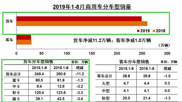 重卡销售7.3万台8月货车产销数据出炉