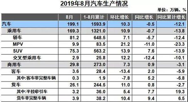 重卡销7.3万辆增2%8月商用车销量出炉