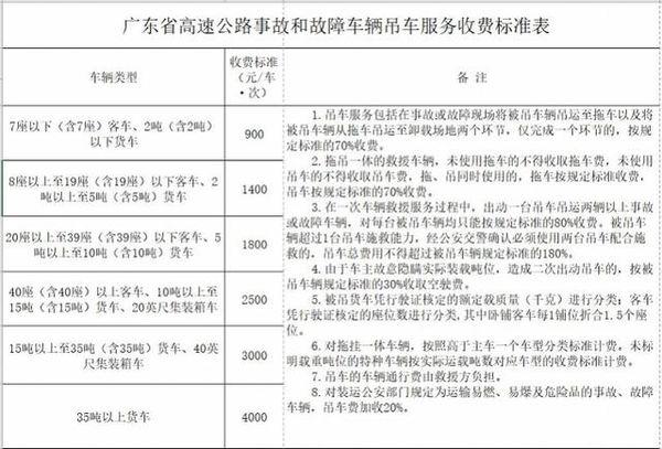 广东高速拖车咋收费?官方权威标准来了