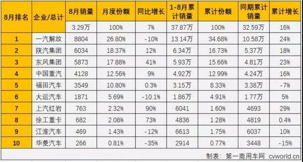东风/陕汽争前二红岩/徐工猛增长8月牵引车销量排行