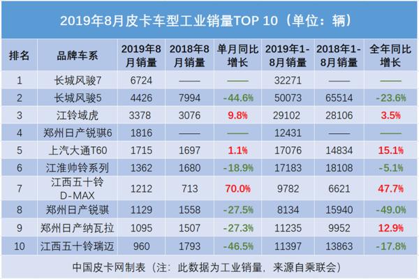 8月皮卡销量排行:风骏7夺冠域虎回升