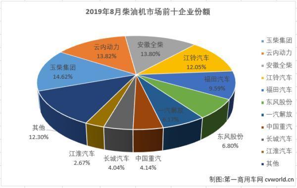 江铃份额提升3%8月柴油机销量排行榜!