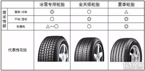 关于轮胎你想知道的全在这赶快收藏!
