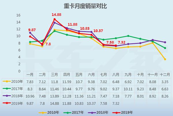 8月重卡排行榜:�|�L反超解放�Z第一!