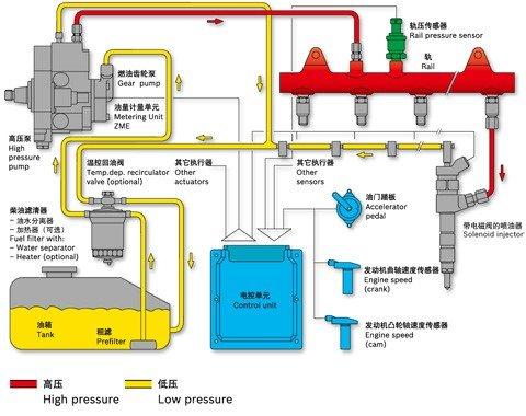 技�g解析:��你了解博世的柴油共�系�y