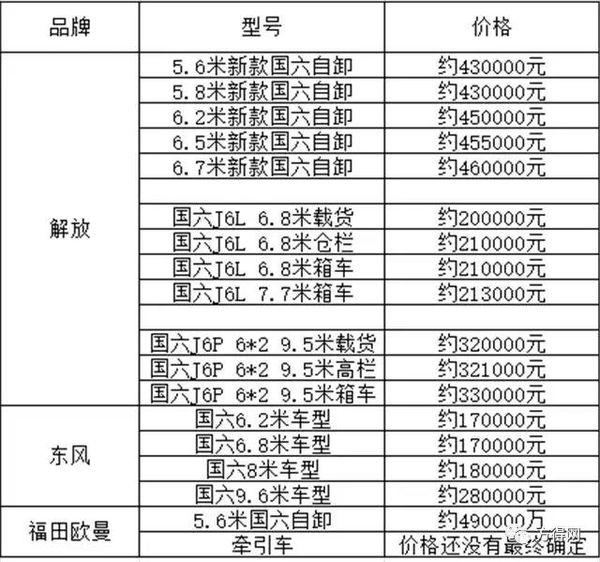 解放/东风/福田:国六重卡备战'入中局
