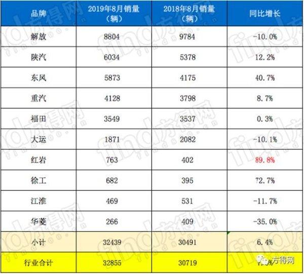 解放/陕汽份额上升!前8月牵引车占比5成