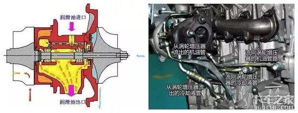 1分钟几万转,高温几百度,涡轮增压器是如何冷却和润滑的?