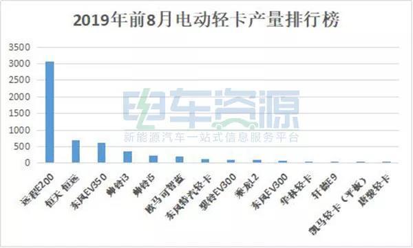 2019年前8月新能源物流��a量排行榜!