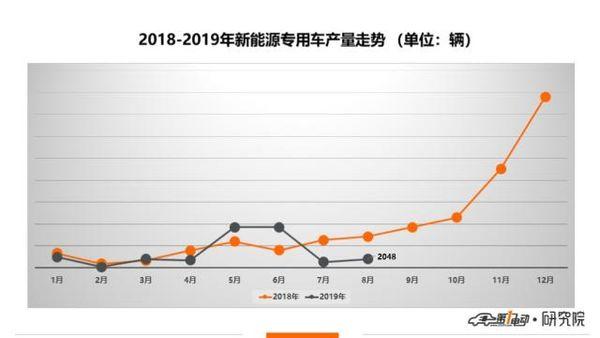 新能源专用车8月产量:累计同比下降15%