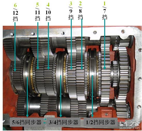 法士特变速箱:曾经纠结过的12挡和16挡
