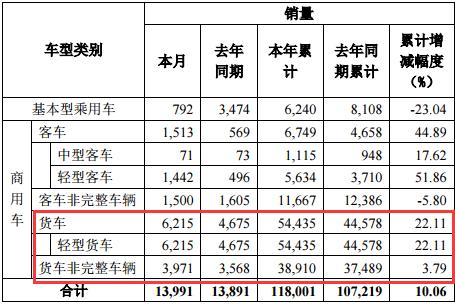 9月春风轻卡累计销量54435辆,增长22%