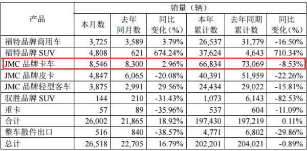 9月江铃轻卡销售8546辆,同比增长2.96%
