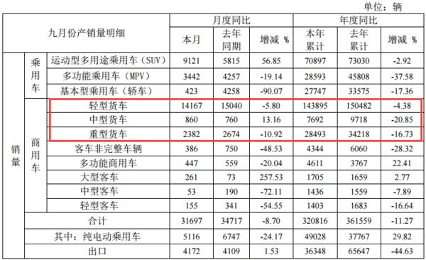 """轻卡下降5.8%、重卡下降10.92%,9月江淮""""金九""""不利"""