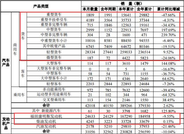 1-9月,福田中重卡累计下降6.46%,轻卡强势增长9.5%