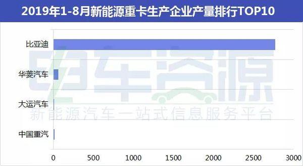 速�[:前8月新能源�S密��a量排行榜!
