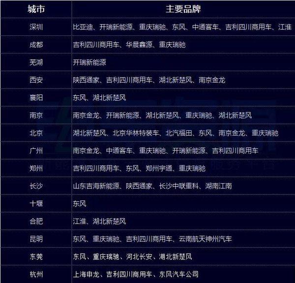 前8月新能源专用车销量:广东领跑全国