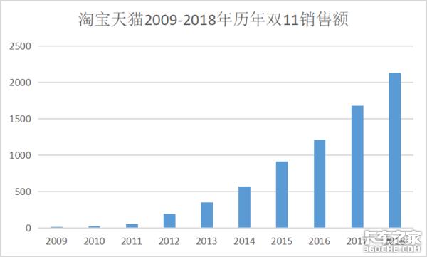 【双11专题】从10年数据看双11的发展与物流速度的变化