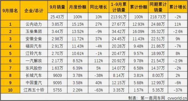 云内再夺榜首位全柴福田争第三9月柴油机销量排行