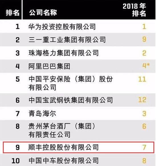 2019年最受赞赏的中国公司:顺丰位居第9位