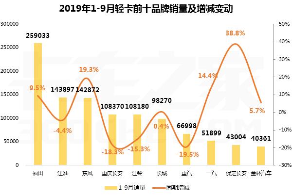 9月轻卡同比增长1.9%:前十强六升四降