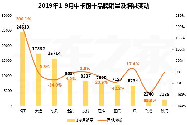 9月中卡累计销量破10万前十强四升六降