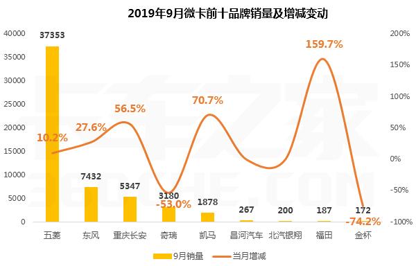 9月微卡同比增长5.2%由负转增前十强五升两降三平