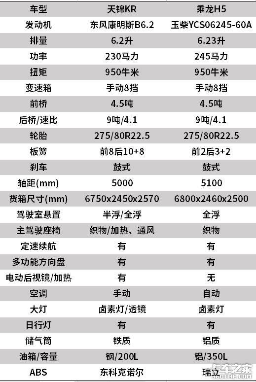 纠结!东风天锦KR和乘龙H5到底该选谁?