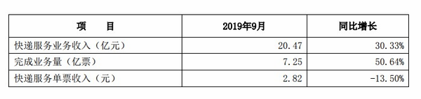 申通9月快递收入达20.47亿元同比增长30.33%