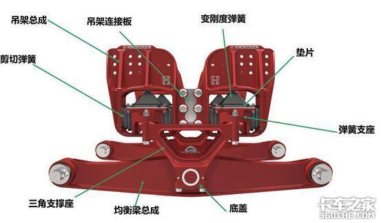 你知道车身悬架系统是怎样运作的吗?