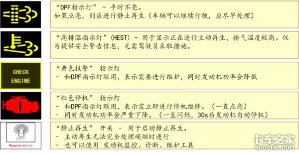 ��六后�理系�yDPF系�y介�B及堵塞原因