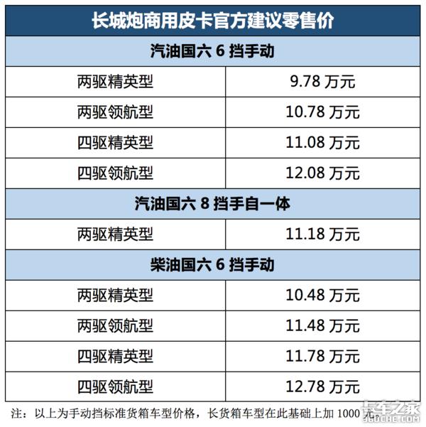 长城炮商用皮卡售9.78-12.88万元