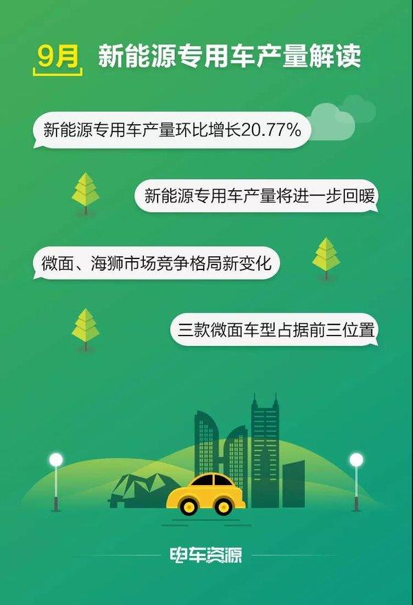 9月新能源专用车产量分析江西昌河/开瑞新能源排名前三