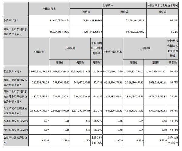 顺丰控股:前三季实现净利43.11亿同比增长45%