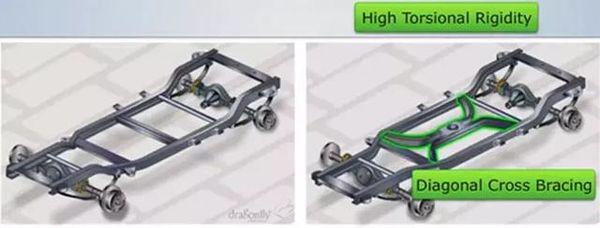 厢式货车底盘解析什么是车身框架结构?